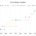 Perl 5 Release Timeline