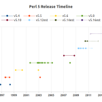 Perl 5 Release Timeline (Amended)