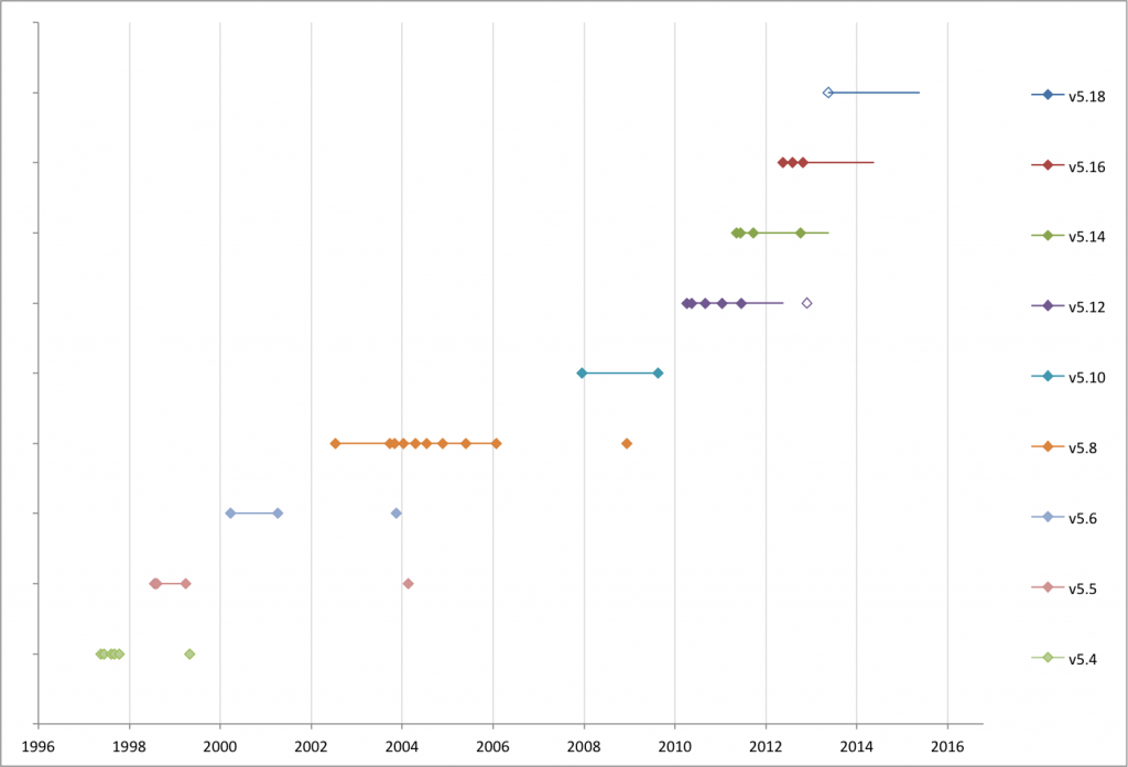 Perl Release History