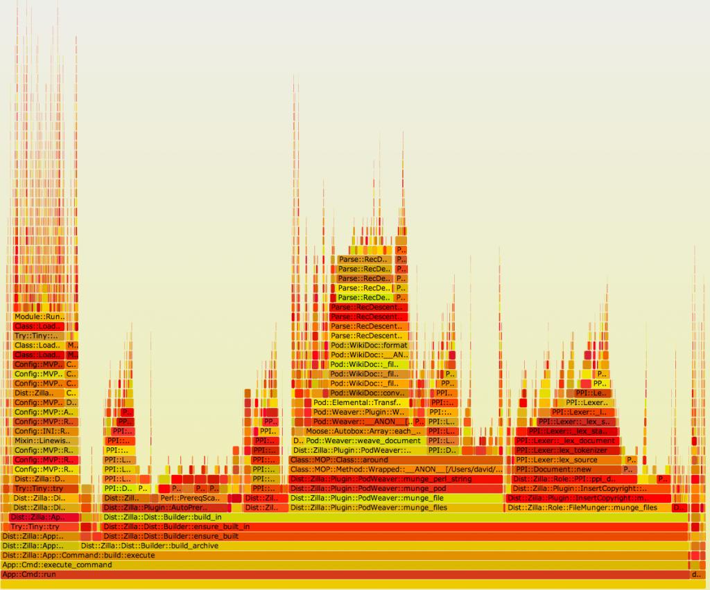 CPAN::Reporter flame graph
