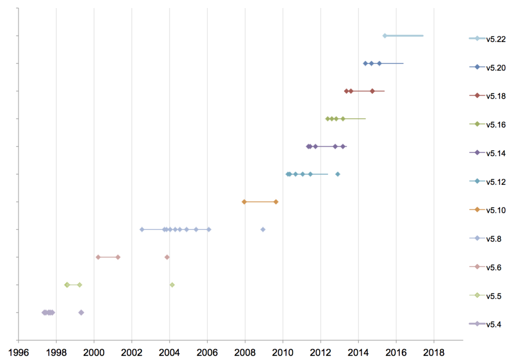 Perl Release History 2015